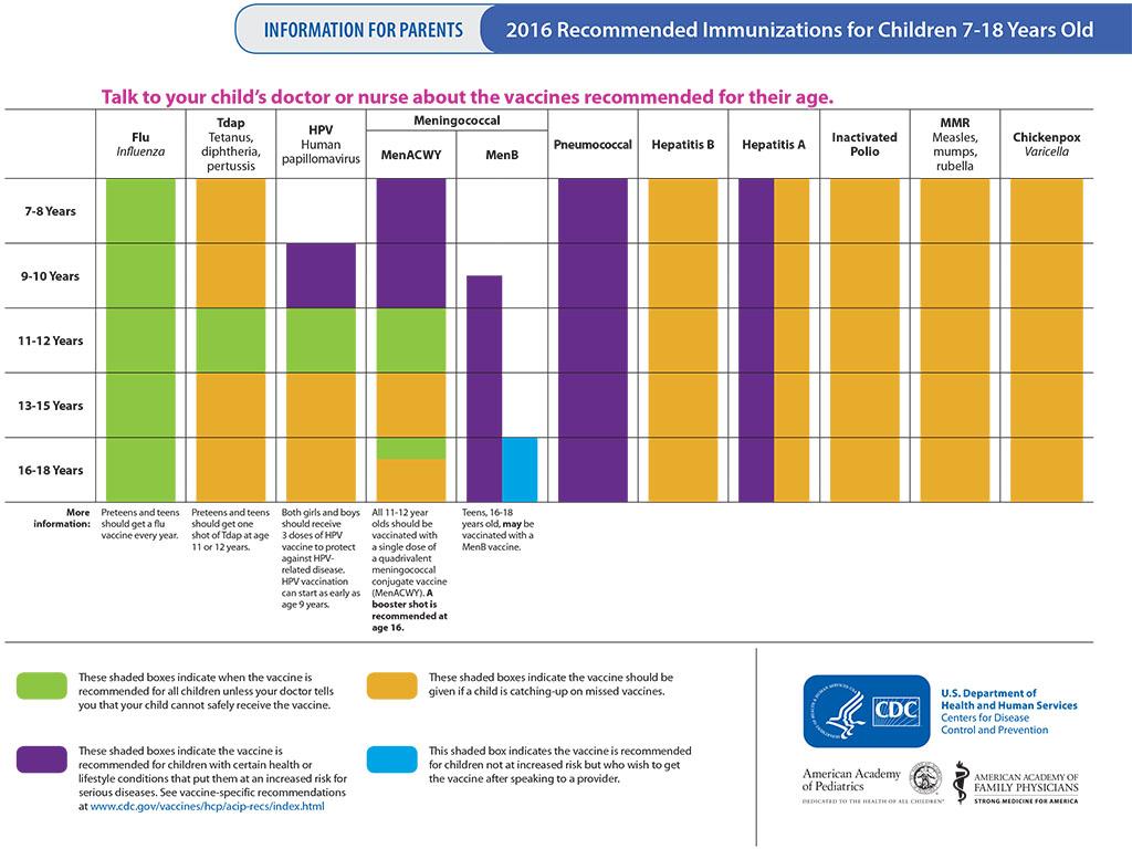 Adolescent Immunization Schedule
