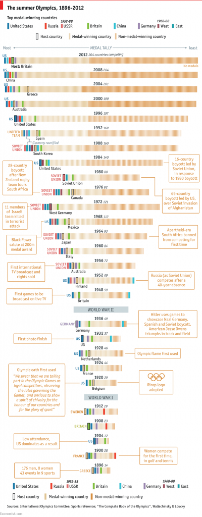 Olympics infographic